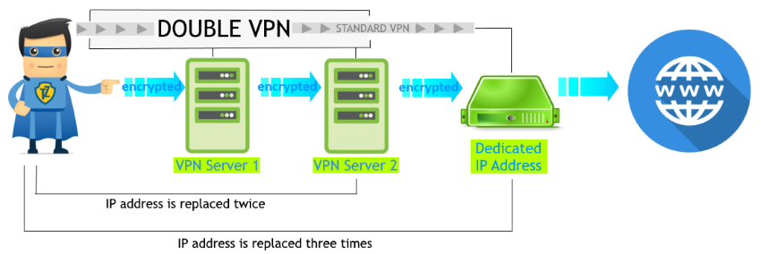 Extra Security: How to Use a Double VPN with Dedicated IP Together?