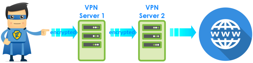 5 Different Types of VPNs and When to Use Them