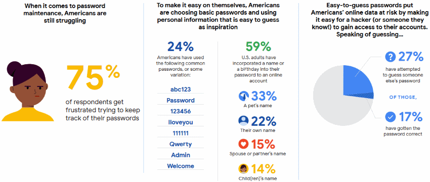 Passwords Habits in the US: 75% of Americans Use Weak Passwords